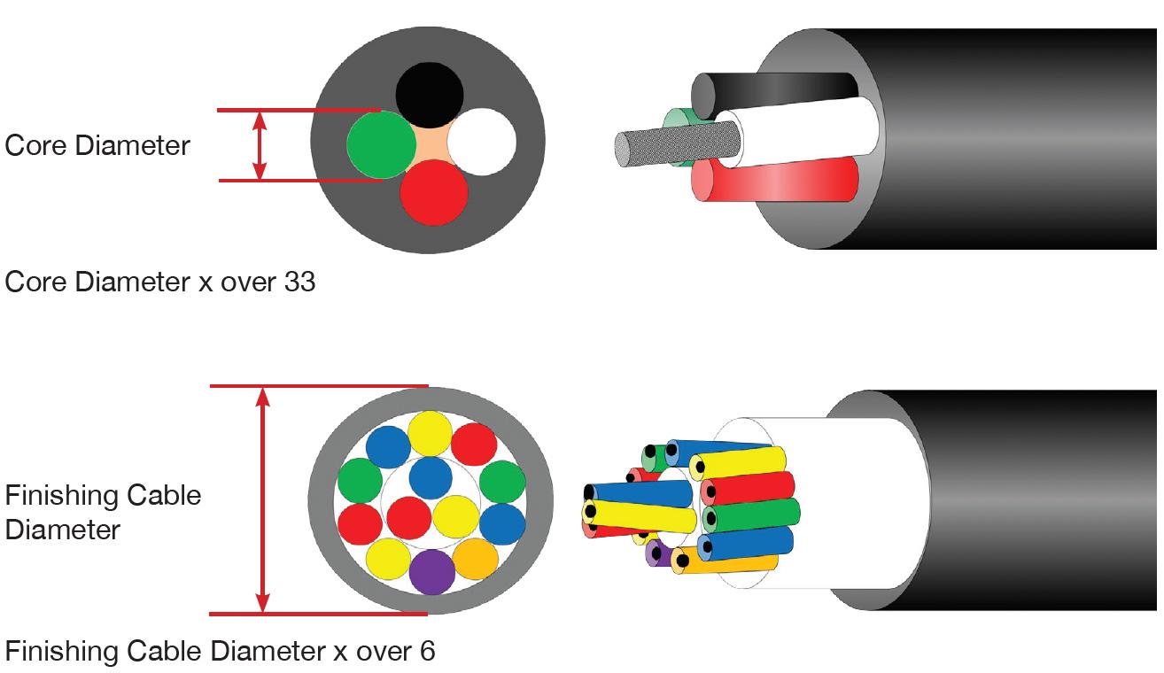 Kết quả hình ảnh cho Cable Diameter